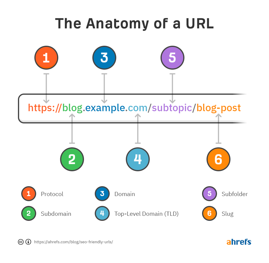 the anatomy of a url 4