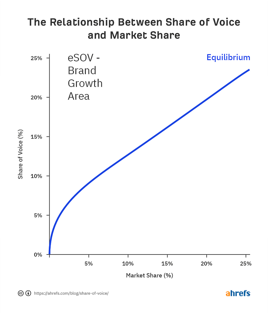 The relationship between share of voice and market share