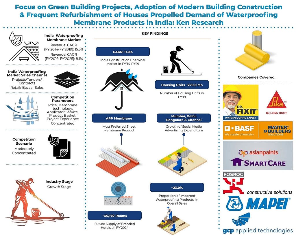 India Raw Material Manufacturing Companies   Waterproofing Contractors India