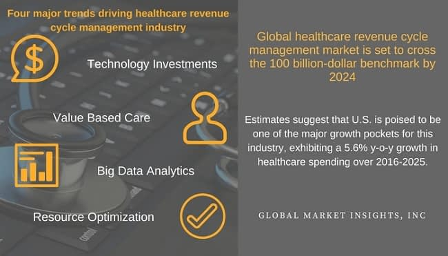 healthcare revenue cycle management industry driver