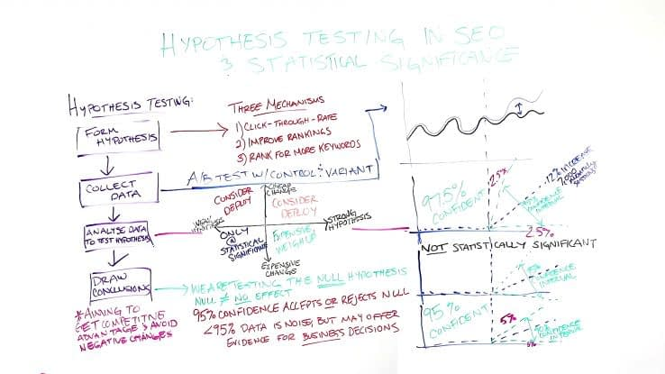 Hypothesis Testing in SEO & Statistical Significance - Whiteboard Friday