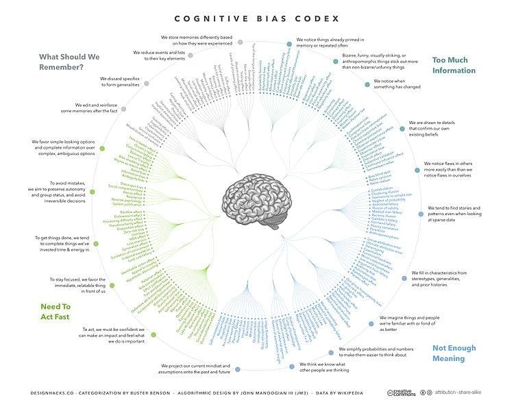 Cognitive Bias Codex   180 biases designed by John Manoogian III jm3