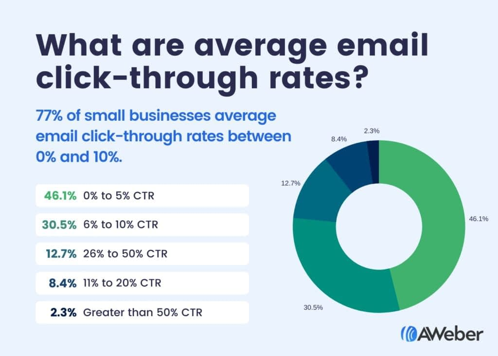 What are average email click-through rates?