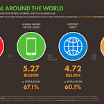 Mobile users worldwide in 2021.