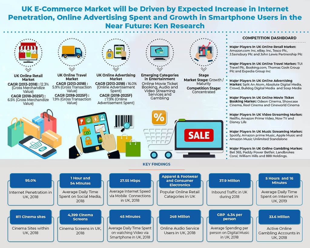 uk_e_commerce_market_infographic