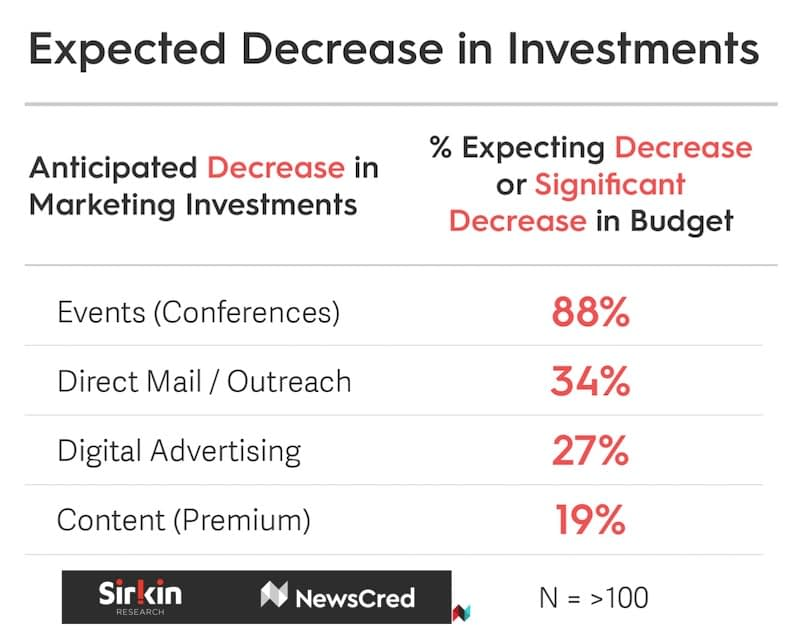 How COVID-19 Is Impacting Enterprise Marketing Budgets