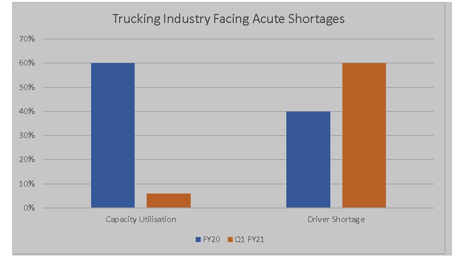 India Trucking Market