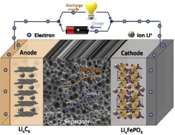Global Lithium-ion Separator Market, Global Lithium-ion Separator Industry: Ken Research